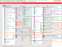 certification paths ctu training solutions camptia