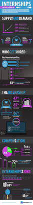 images about getting in an internship tips from mypath getting an internship