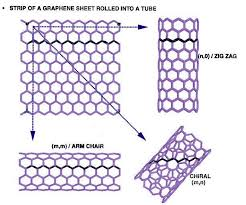 <b>Zinc</b> Oxide coated <b>Carbon</b> Nanotubes as Piezoelectric ...