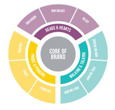 brand image the brand wheel create brand equity