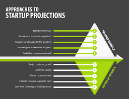 startup projections how to start equidam startup projections guide from equidam