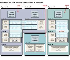 websphere application server for z os terminologyconfigurations of websphere application server for z os