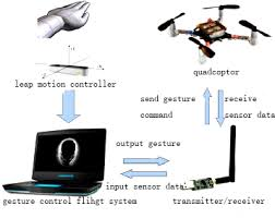 Design on <b>four</b>-<b>axis aircraft</b> control system based on Somatosensory ...