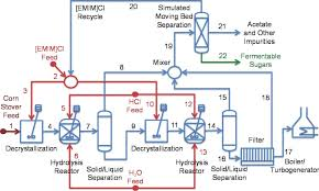 collection production process flow diagram pictures   diagramscollection biodiesel production process flow diagram pictures