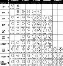 how to wire a 240v ac outlet nema chart gif