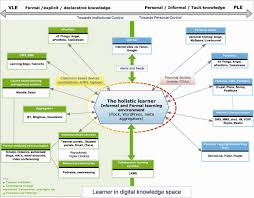 edtechpost   ple diagramsexternal image mind map   jpg
