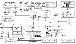 transfer function block diagram   jpgimages of control systems block diagram diagrams