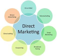 marketing essay  examining the pros and cons of direct marketing  direct marketing
