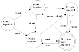 simple example of a genuine finite state machine