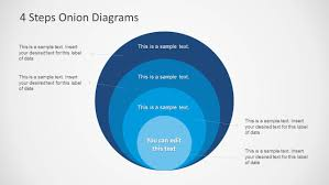 steps onion diagrams for powerpoint   slidemodelconcentric circles onion diagram slide design