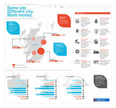 scottish salaries the infographic