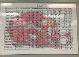 frank larosa on red team mvps thru week st frank larosa on red team mvps thru week 6 1st127942127941 813jayy 225pts 2nd127942 jackg 45 157pts 3rd127942 peyton smrekar 144pts coachdubs ebhs