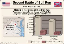 「second bull run battle」の画像検索結果