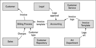 how to define business analysis scope with a data flow diagram     credit  illustration by wiley  composition services graphics