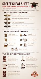 com learning center coffee cheat sheet the get the details about coffee roasts types and machines so you can pick which