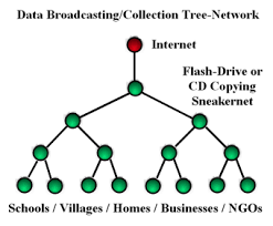 sneakernet   olpcfig    tree network for data broadcasting or collection