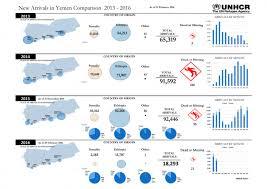 <b>New Arrivals</b> in Yemen Comparison <b>2013</b> - 2016 (As of 29 February ...
