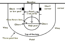 basketball terms   terminology  coach    s clipboard basketball    half court basketball terms