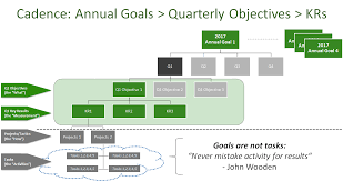 okr goals objectives and key results focused overview what are okr goals