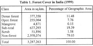 essay on the conservation of forest in indiaforest cover in india