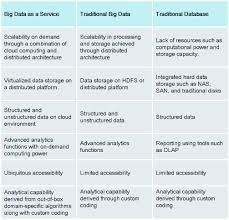 big data as a service the next big thing openmind big data as a service business models