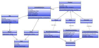 tutorial documenting of the software architecture for the java    tutorial documenting of the software architecture for the java architect exam c  classdiagram