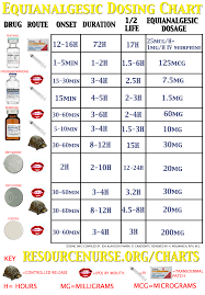 opiate dosing chart opioid analgesic conversion chart opioid iv pain control chart good to know jillian medford medford medford beehner you