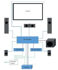 home theater wiring guide home image wiring diagram home projector wiring diagram home image wiring on home theater wiring guide
