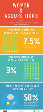 why are so few female entrepreneurs buying online businesses women buying businesses
