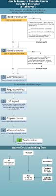 distance education shareable online courses soc and takeover process flowchart