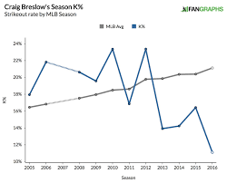 the reinvention of craig breslow twinkie town dip in k% and a healthy leap above league average in contact rate represent what i d call a poor development in the late stages of a player s career