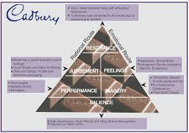 cbbe pyramid the cadbury chocolatier brand image