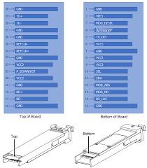 XFP-10GB-CWDM-100KM-xxxx-<b>C10</b> 10 Gigabit CWDM 100km XFP ...