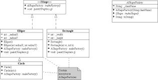 factories making factoriesshapes and factories uml class diagram