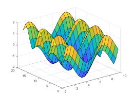 Surface plot - MATLAB <b>surf</b>