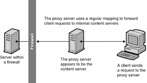 proxy as a stand in for a server  sun java system web proxy server    diagram showing a reverse proxy that appears like the content server
