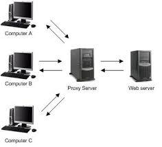 proxy server   hari    s blogproxy server