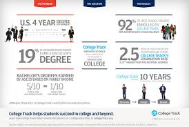 strengthening the college track jpmorgan chase co opportunity catalyst and results