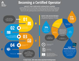 become a certified operator how to become a certified operator