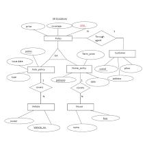 extended er diagram  insurance company  roll no   s cs   lbs    er diagram