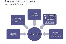 phillipsprograms licensed for non commercial use only assessment assessment