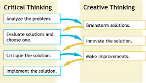 critical and creative thinking activities jpg Timberdoodle