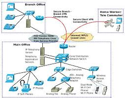 an introduction to voice over ip  voip   amp  ip telephony    voice over ip   ip telephony architecture and connectivity diagram