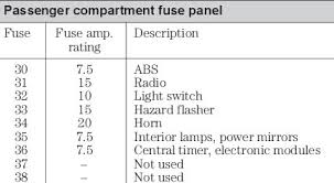 ford focus mk1 fuse box ford wiring diagrams online