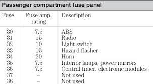 v reg ford focus fuse box v wiring diagrams online