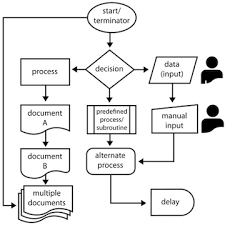 flow chart symbols   process mapping bossflow chart symbols