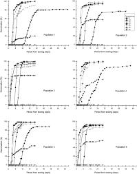 Variations in seed germination behavior of Phleum hirsutum subsp ...