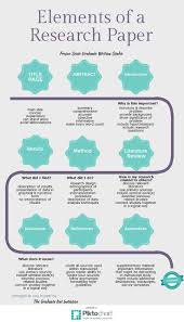 Elements of a Research Paper    Piktochart Infographic Pinterest