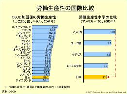 「日本の労働生産性」の画像検索結果