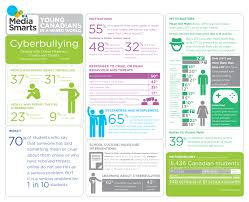 mean girls meaner boys study examines gender divide in cyberbullying infographic